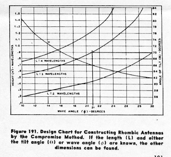 KB1SG's Amateur Radio Rhombic Pages - Rhombic Antenna Design
